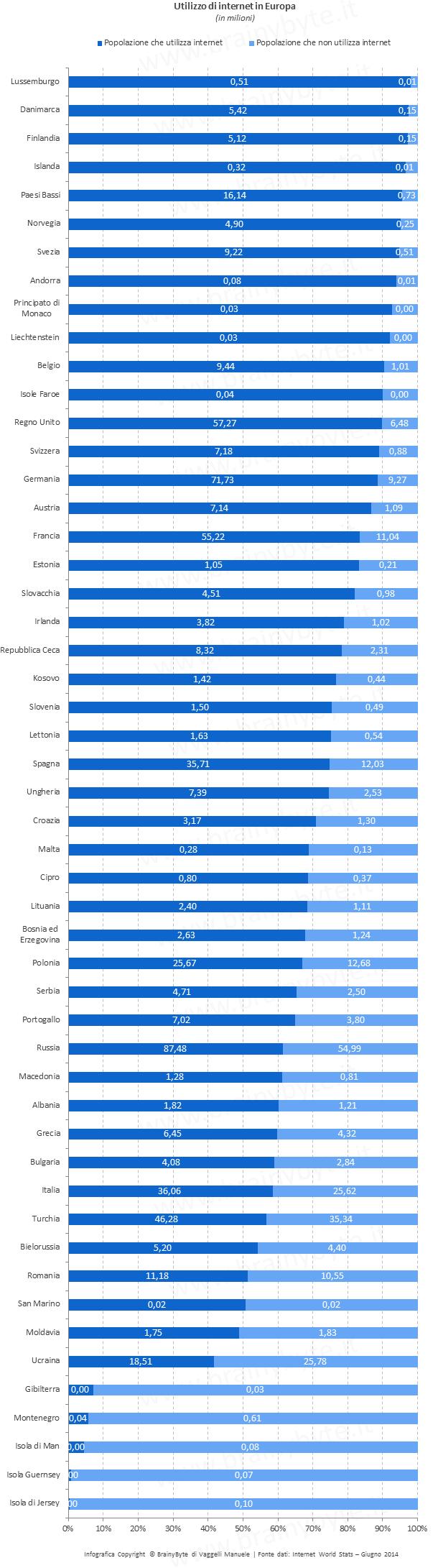 Utenti internet in Europa 2014